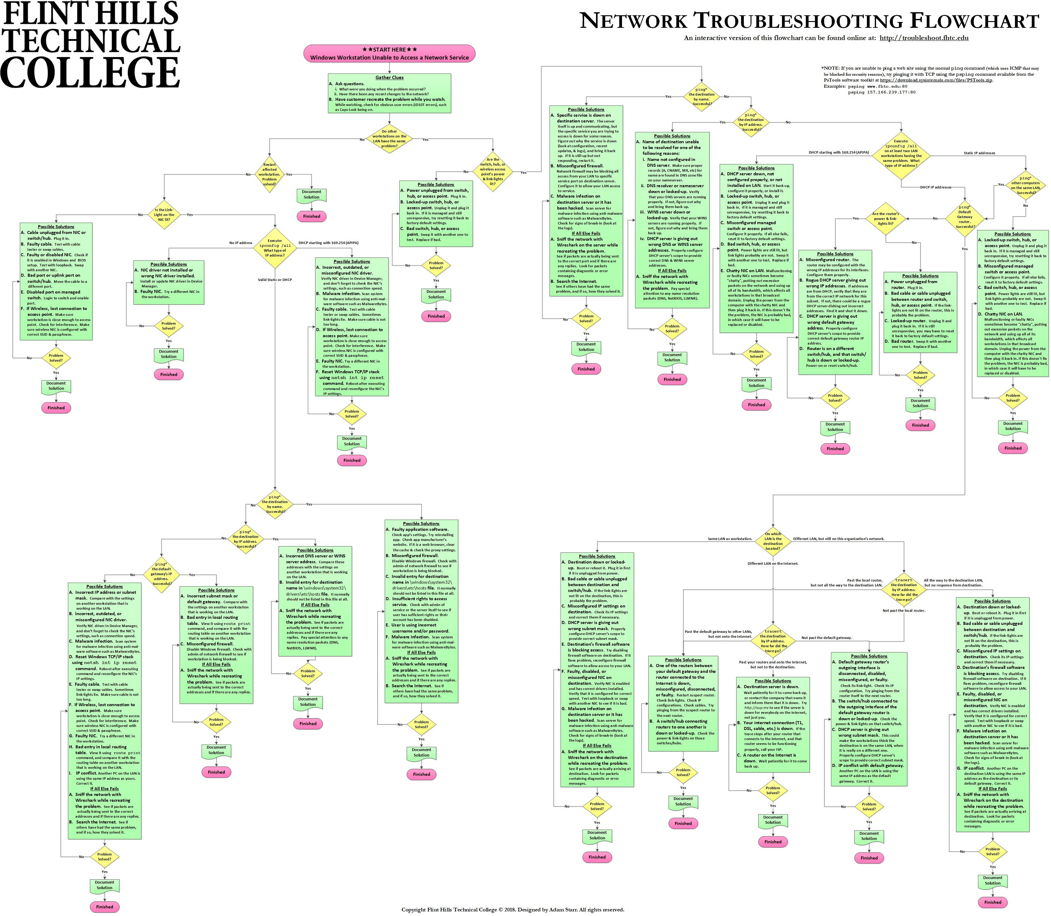 Fhtc network troubleshooting flowchart click here for a graphical version of this flowchart nvjuhfo Image collections
